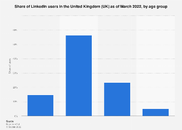 LinkedIn users: age distribution in Great Britain 2014-2017