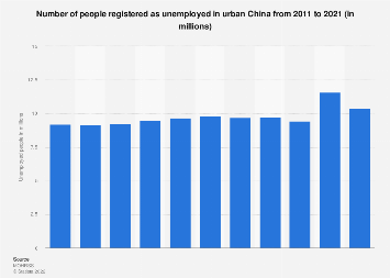 Number of unemployed people in urban China 2017
