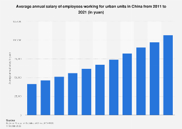 China: average annual salary of an employee 2017   Statista