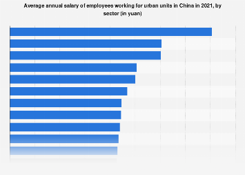 Average wage of employees in urban China in 2016, by sector
