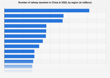 Number of railway travelers in China by region in 2015