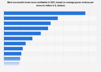 Most successful music tours worldwide 2017