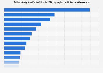 Railway freight traffic in China 2016, by region