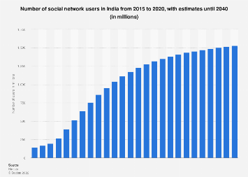 India: number of social network users 2015-2022