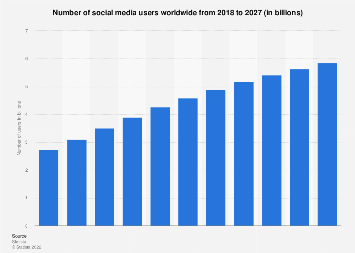 Number of global social network users 2010-2021