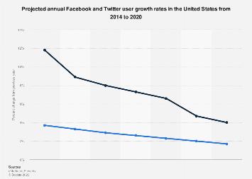 U.S. Facebook and Twitter user development 2014-2020