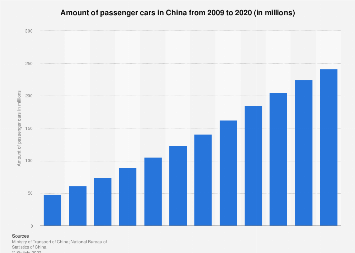 Amount of passenger cars in China from 2006 to 2016