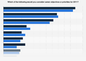 Career objectives or priorities for 2011, by gender