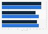 U.S. Gen X: mobile in-store price comparison activities 2015