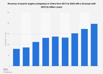 Search engine revenue in China 2015-2021