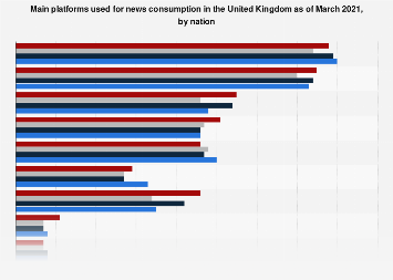 Platforms used to consume news in the United Kingdom (UK) 2019, by nation
