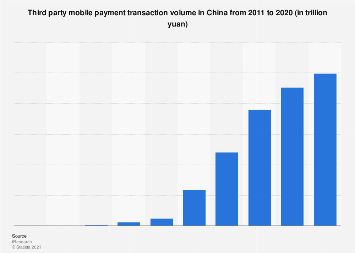 Third-party mobile payment transaction volume China 2011-2019