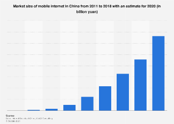 Total revenue of mobile internet market in China 2011-2019