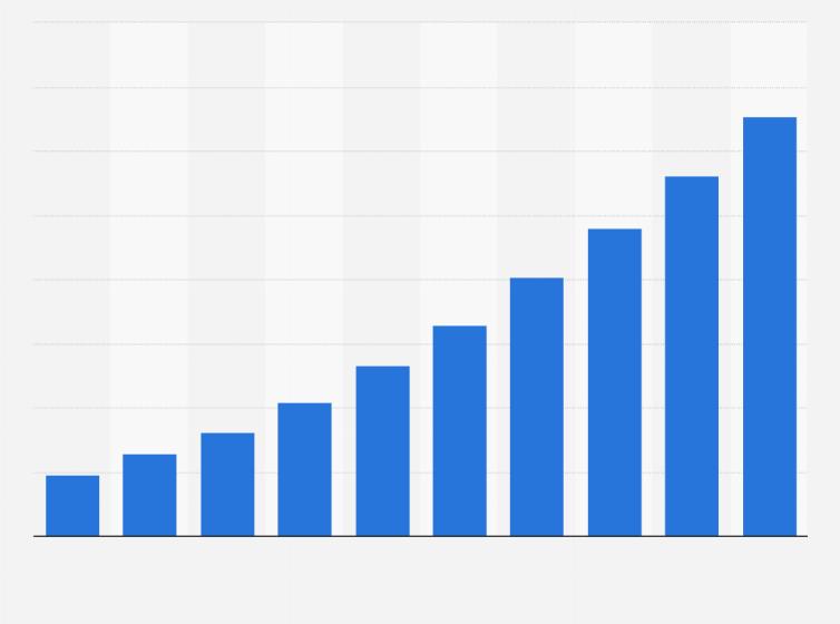 China: e-commerce market gross merchandise volume 2018 | Statistic
