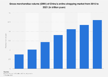 China: online shopping market gross merchandise volume 2013-2020