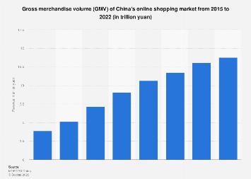 China: online shopping market gross merchandise volume 2008-2018