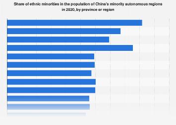 Chart Europe S Least Tolerated Minorities Statista