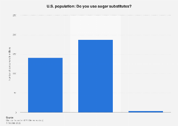 Usage of sugar substitutes in the U.S. 2018