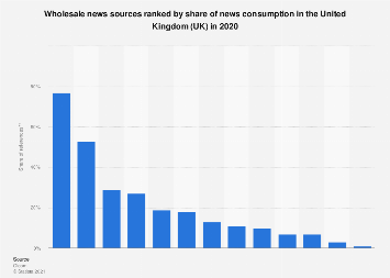 Source distribution of news consumption in the United Kingdom (UK) 2013-2016