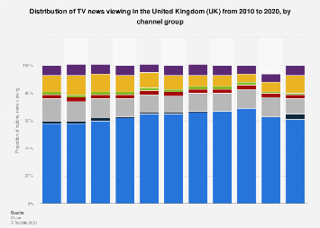 Distribution of TV news consumption in the UK 2010-2017, by channel group