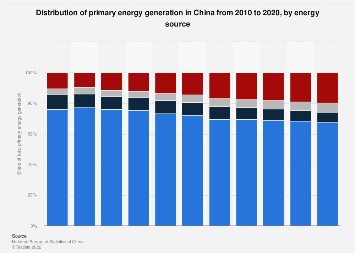 Energy generation in China from 2006 to 2016, by source