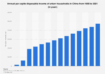Annual per capita income of households in China 1990-2017