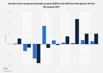 Gross domestic product (GDP) growth in the G20 4th quarter 2017