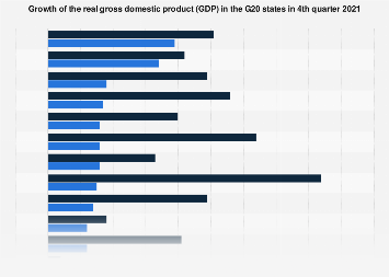 Gross domestic product (GDP) growth in the G20 states 1st quarter 2018