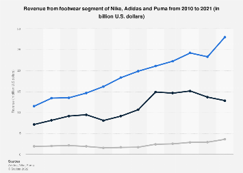 Footwear segment revenue of Nike, Adidas & Puma 2010-2017