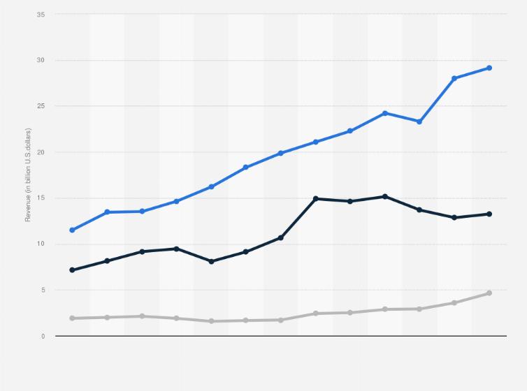 caricia Humano Vacante  Footwear / shoe revenue Nike, Adidas & Puma 2010-2019 | Statista