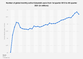 Kakaotalk: number of monthly active users worldwide 2013-2019