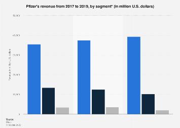Pfizer's revenue by segment 2014-2017