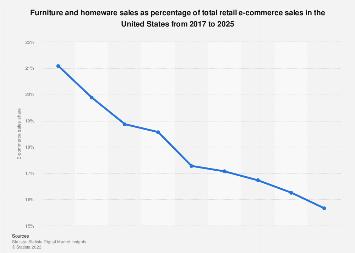 U.S. furniture and homeware e-retail share 2015-2022