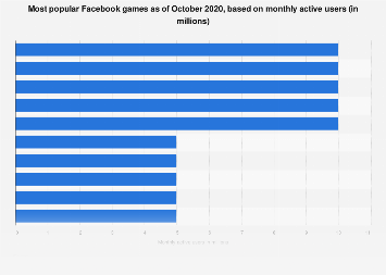 Facebook: most popular game MAU 2018