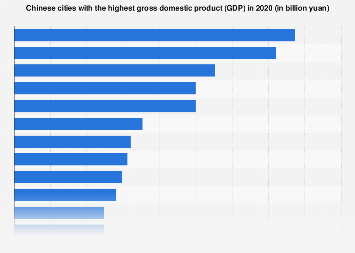 Chinese cities with the highest GDP in 2017