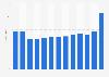 Veolia: revenue 2009-2018