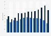 Umsatz der europäischen Lederindustrie nach Segmenten bis 2016