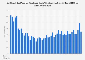 Marktanteil von Apples iPad am Absatz von Tablets bis Q3 2018