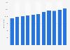 Liebherr - Anzahl der Mitarbeiter bis 2018