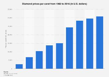Per carat diamond price 1960-2016