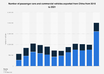 Number of vehicles exported from China 2009-2016