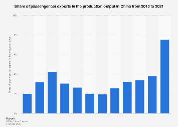 Share of passenger car exports in the production output in China 2009-2017