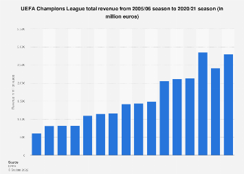 UEFA Champions League total revenue 2016/17