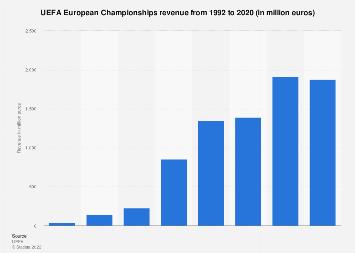 Revenue of the UEFA European Championships 1992-2016