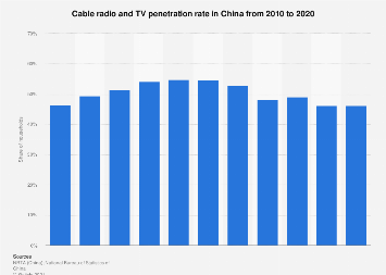 Cable radio and TV penetration rate in China 2008-2016