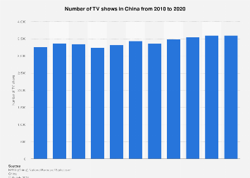 Number of TV shows in China 2008-2016