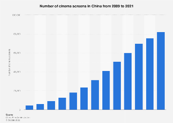Number of cinema screens in China 2009-2019