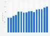 Sanofi's total assets 2007-2018