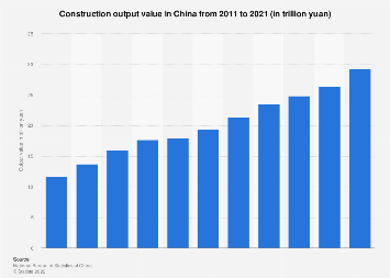 Construction output value in China 2016