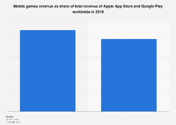 Mobile games revenue share in leading app stores worldwide 2016